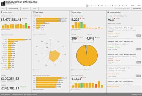 best qlikview themes beautiful design chart innovations from qliktech and