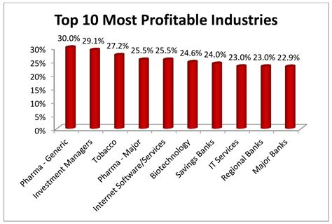 Top Mba Industries by The 10 Most Profitable Industries In 2016