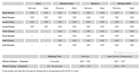 food heat l temperature prime rib temperature chart