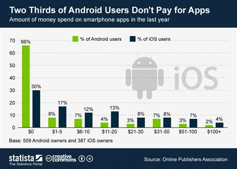 how many android users are there chart two thirds of android users don t pay for apps statista