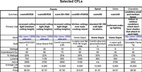 r30 light bulb dimensions compact fluorescent lights cfls primer hinkle