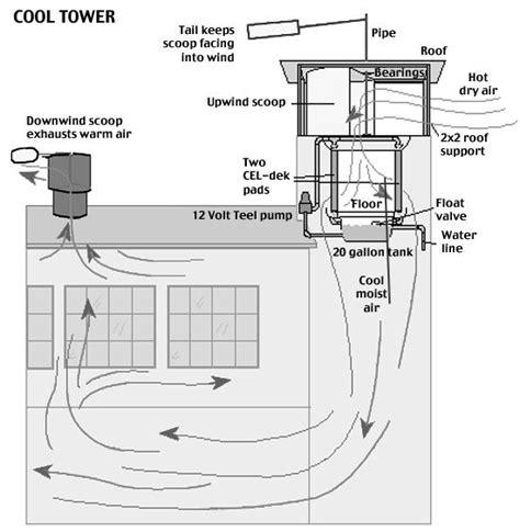 love love love passive solar design with a roof deck mejores 57 im 225 genes de blog eco houses construccions en