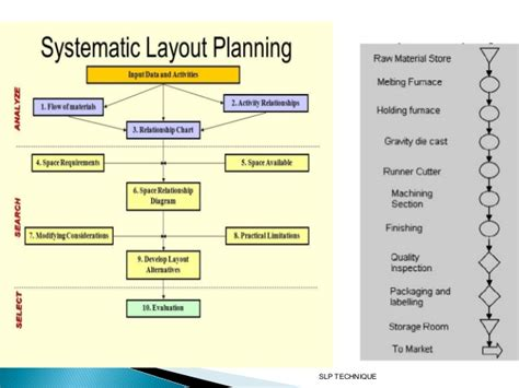 systematic layout planning definition systematic layout planning case study