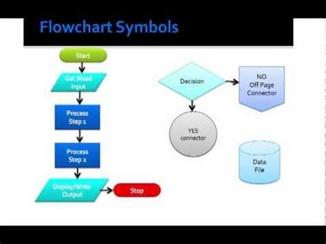 computer flowchart symbols computer flow chart symbol