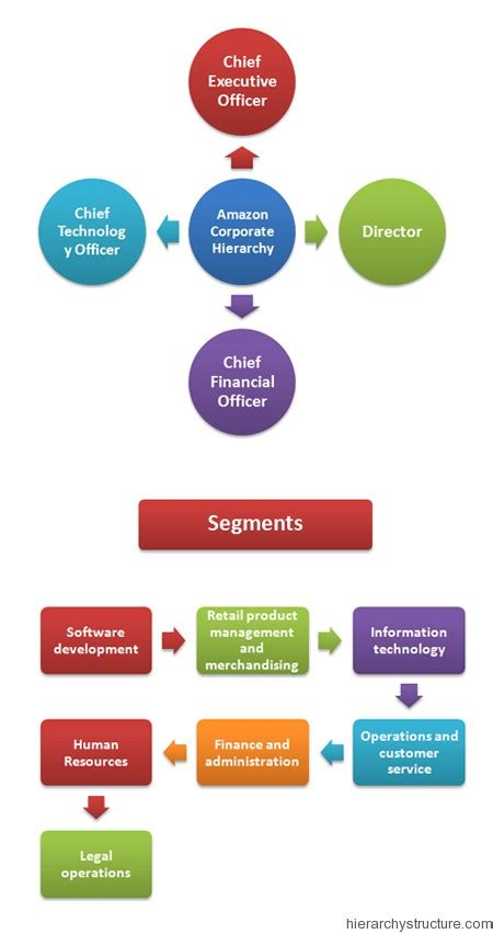 amazon organizational structure amazon corporate hierarchy chart hierarchystructure com