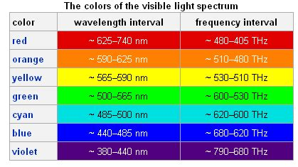Yellow Light Wavelength by Photon Ultra Weak Photon Emission