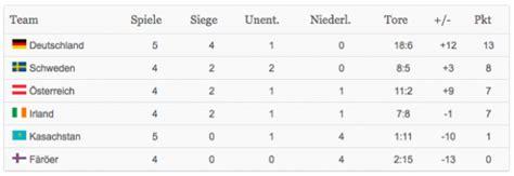 tabelle em quali wm 2014 quali tabelle dfb siegt in kasachstan und baut
