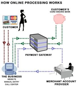 how does credit card processing work diagram payment processing signmeup