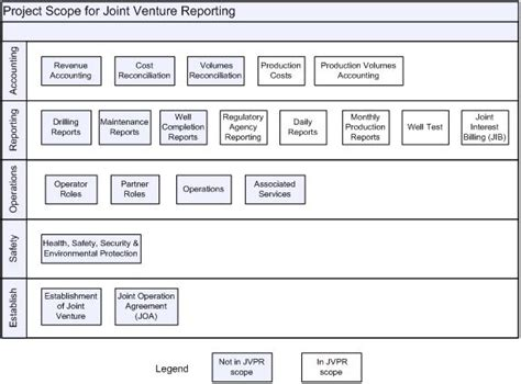 documenting workflows figure 2 project scope the theme of joint venture