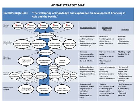 best photos of strategy map diagram balanced scorecard
