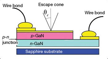 light emitting diode working principle solid state lighting a systems engineering approach optics photonics news