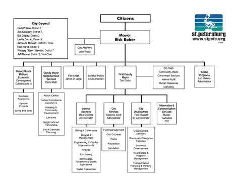 best photos of template of organizational chart in word