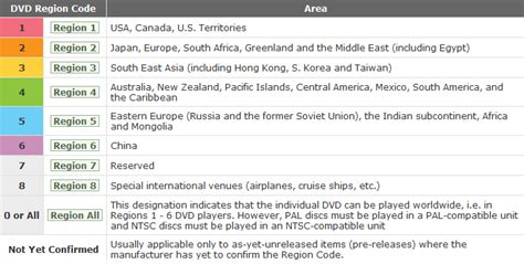 us area code for dvd players how to remove region code from protected dvd for playback