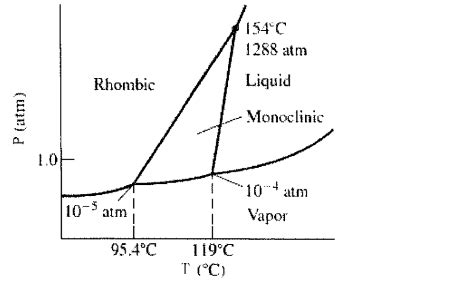 sulfur phase diagram sulfur can exist as a gas a liquid or as on clutch prep