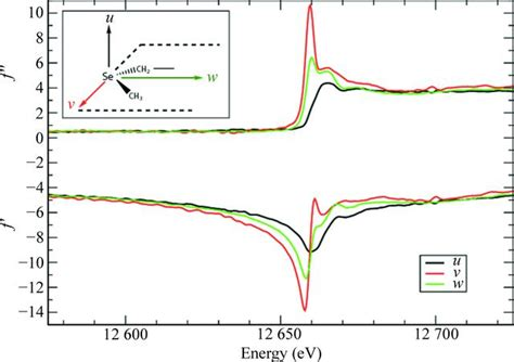 acta crystallographica section f impact factor iucr exploiting the anisotropy of anomalous scattering