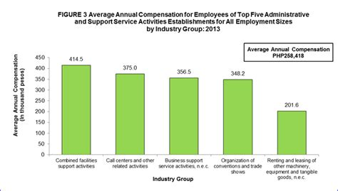 Section 988 Income by 2013 Annual Survey Of Philippine Business And Industry