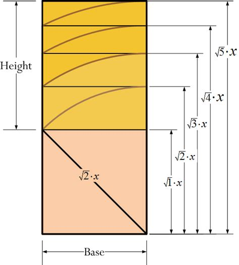 golden ratio woodworking calculating drawer heights math encounters