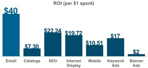 Search For User By Email 14 Email Marketing Statistics You Need To Adobe