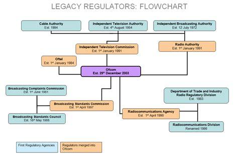 uk diagram regulator archives ofcom