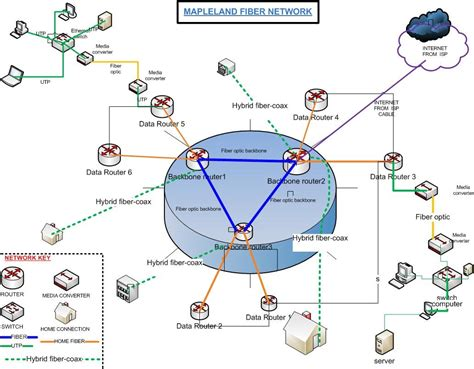chain routers diagram wiring diagram