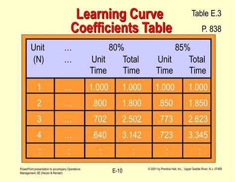 and table learning curve ppt operations management introduction to learning