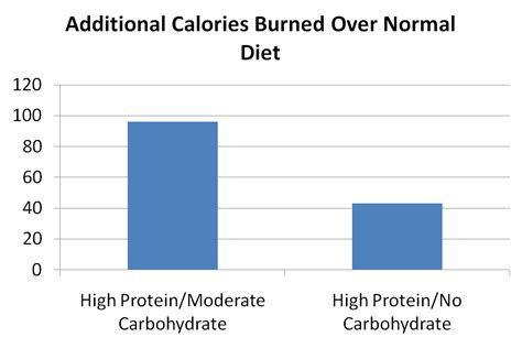 calories or carbohydrates how many carbohydrates per day for weight loss
