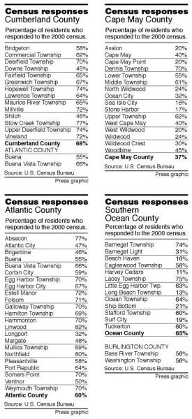 7 Reasons To Participate In The 2010 Census by Officials Reaching Out To Increase Participation In 2010