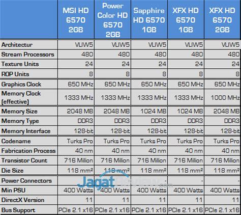 Vga Powercolor Radeon Hd 6570 1gb Ddr3 tes perbandingan radeon hd 6570 vga amd murah terbaik