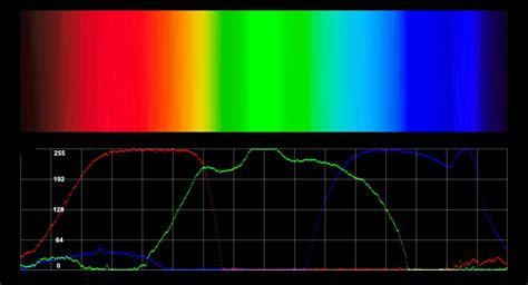 Lu Spektrum farbensehen