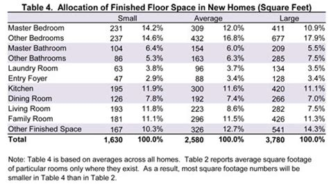 square foot of a room table 4 allocation of finished floor space in new homes square