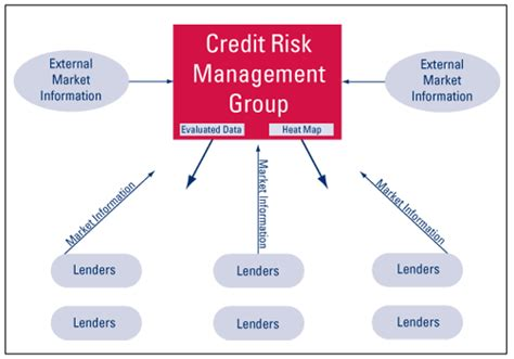 Credit Limit Formula Fdic Supervisory Insights Managing Commercial Real Estate Concentrations
