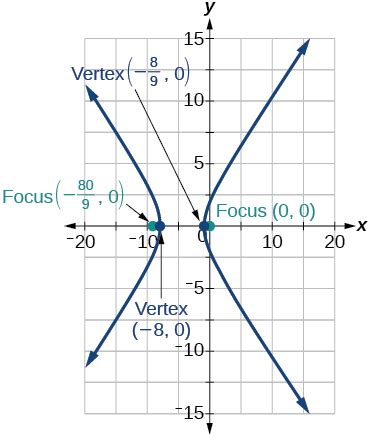 conic sections polar coordinates extensions conic sections in polar coordinates by