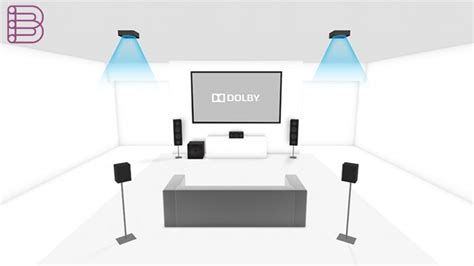 dolby atmos explained   high