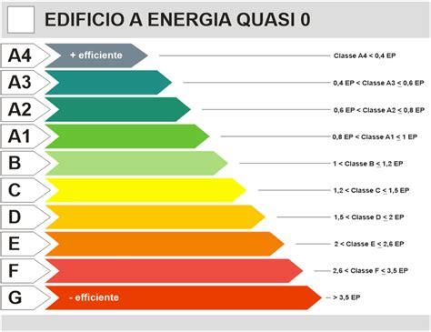 Classe Energetica Casa G by Le Classi Energetiche Ediltec Thermal Insulation