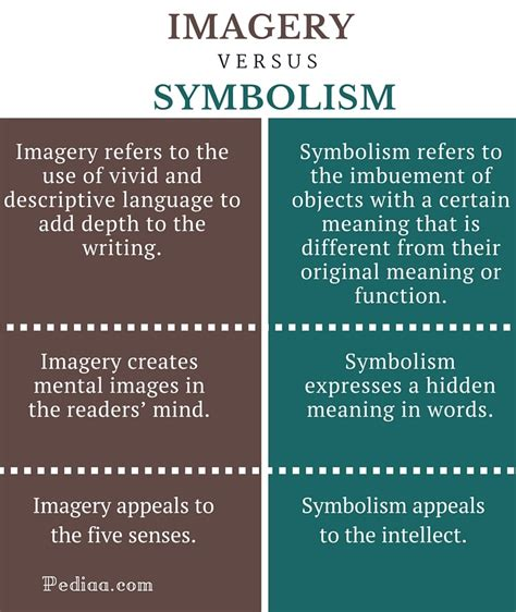 symbolizes meaning difference between imagery and symbolism