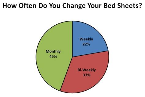 how often to change bed sheets how often should i change my bed sheets 28 images how often should you change your