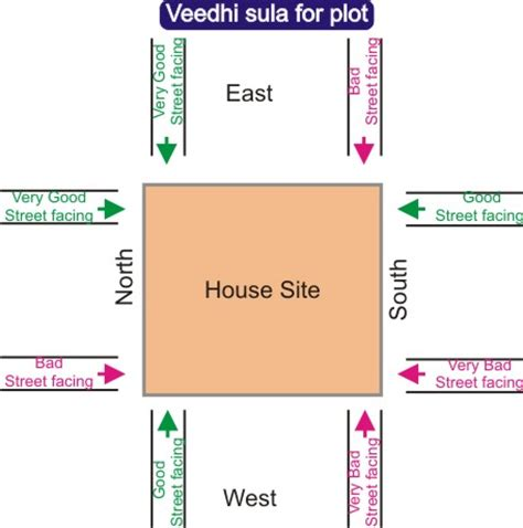 Master Bedroom In North West Vastu Vastu Sastram Basics For Telugu Families వ స త శ స త ర