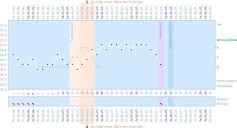ab wann ist erhöhte temperatur zykluskalender beispiele urbia de