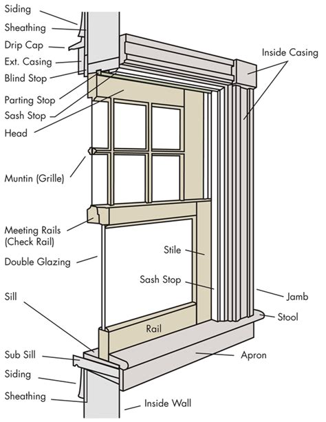 window framing diagram replacement windows double hung replacement window parts