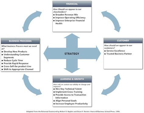 design thinking kpi strategy balanced scorecard smartdraw goalsetting and