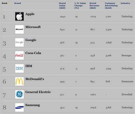 apple is the world s most valuable brand forbes