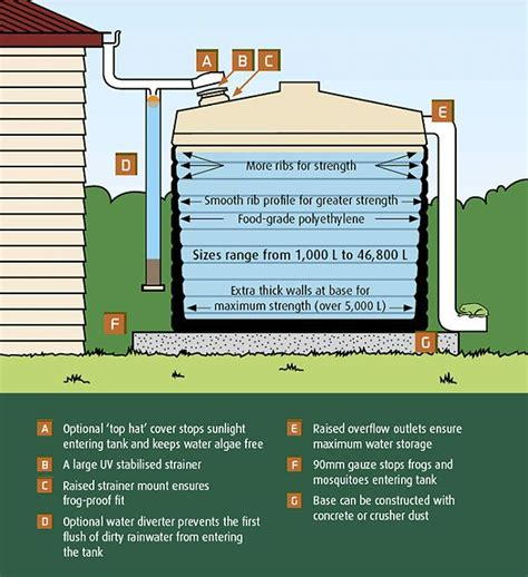 design criteria water supply system 707 best images about bug out on pinterest water well