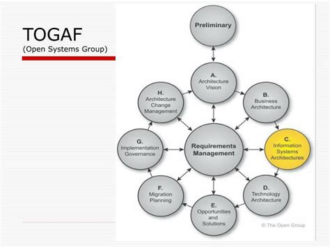 togaf visio ppt architecting in a complex system environment