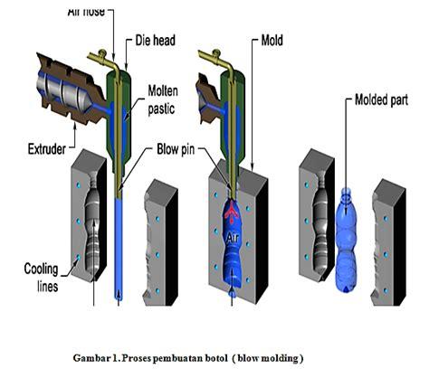 jelaskan pengertian layout fasilitas produksi proses blow molding pembuatan botol proses produksi 1