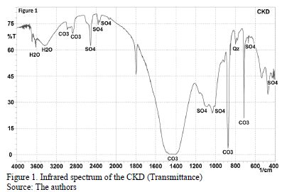 xrd spectra database coal acid mine drainage treatment using cement kiln dust