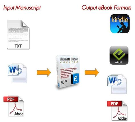 best ebook software 5 of the best e book publishing software for windows