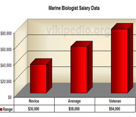 Average Salary Marine Biologist salary and opportunities for marine biologists tex dot org