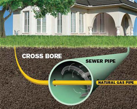 Gas Plumbing And Drains Cover by Water Line Inside Sewer Pipe Terry Plumbing