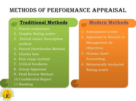 The Performance Appraisal System.