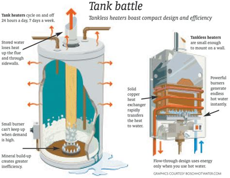 a 1 comfort systems standard vs tankless hot water heaters